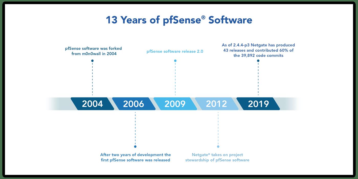 13 Years of pfSense v1.2