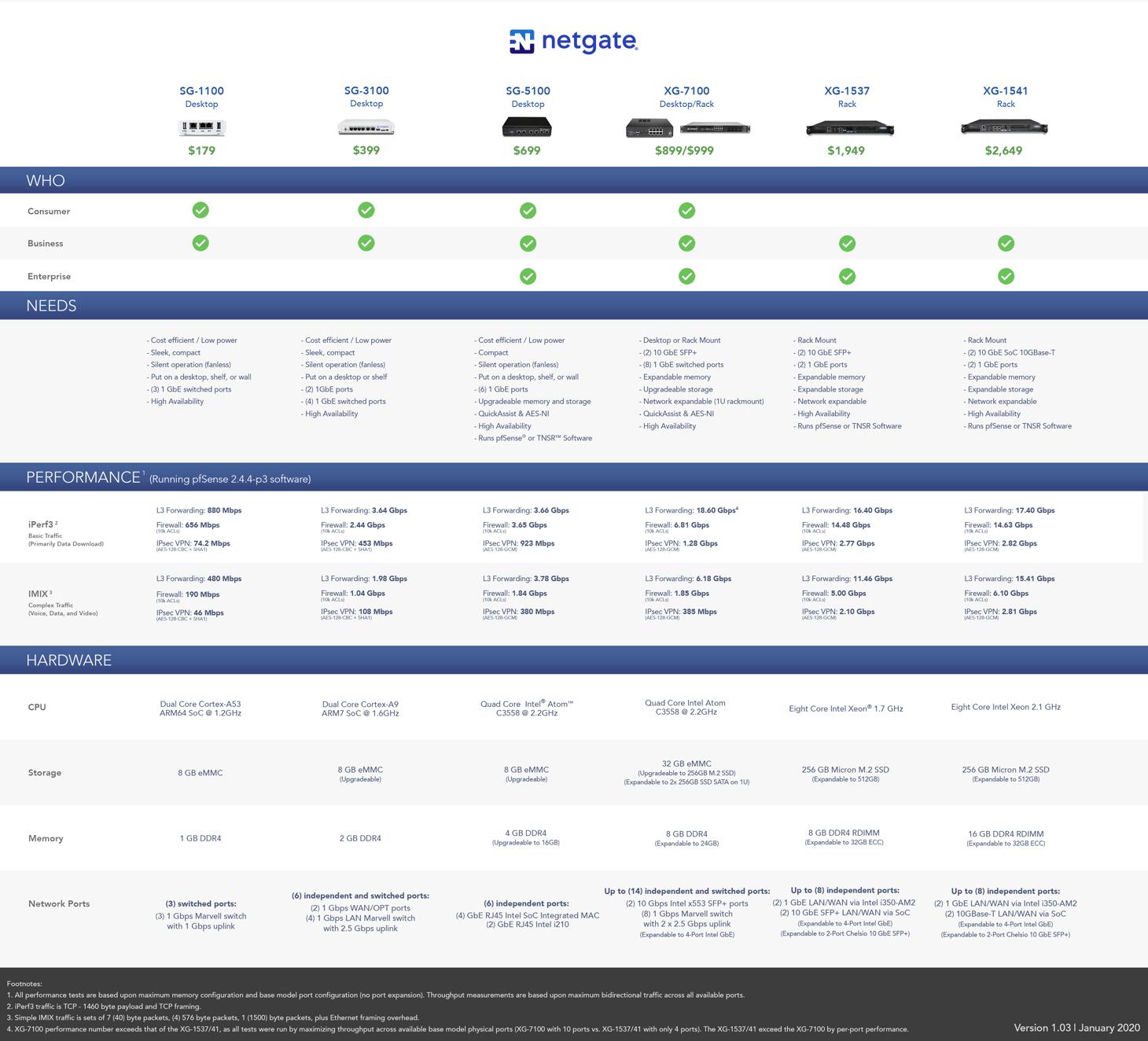 Netgate Hardware Comparison Chart